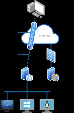 VPN schema
